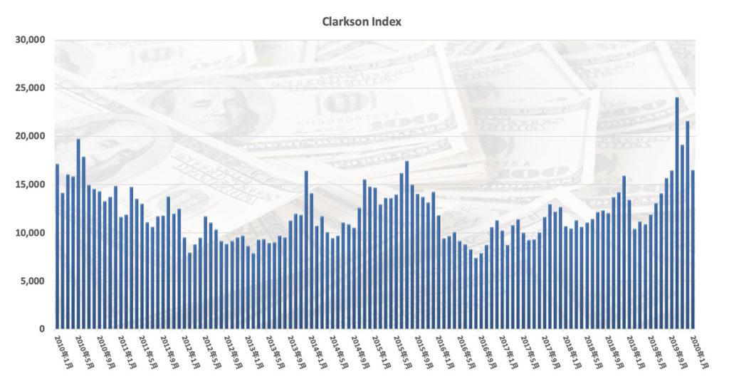 Clakson Index